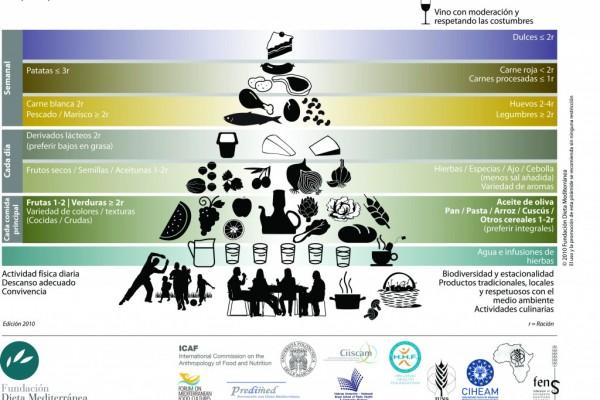Nueva pirámide de la dieta mediterránea