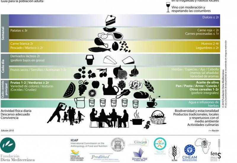 piramide_dieta mediterrania